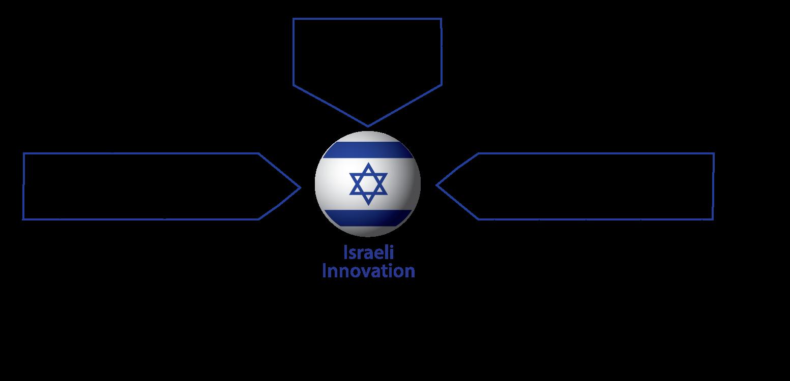 israeli-startup-culture